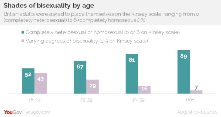 Bisexuality study
