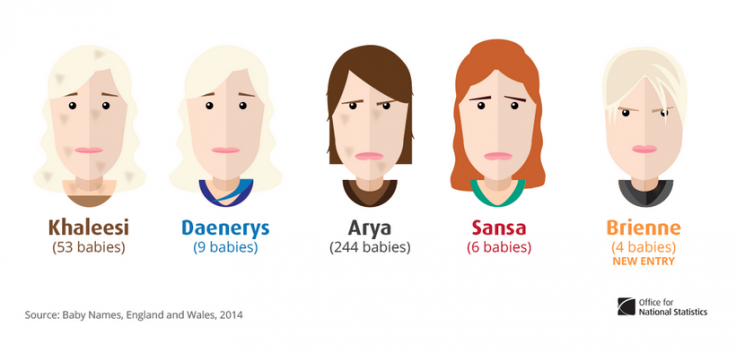Baby names inspired by Game of Thrones
