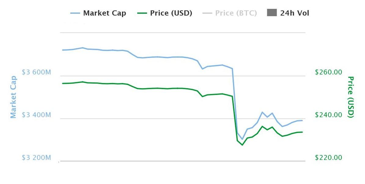 bitcoin price bitcoin XT bitfinex