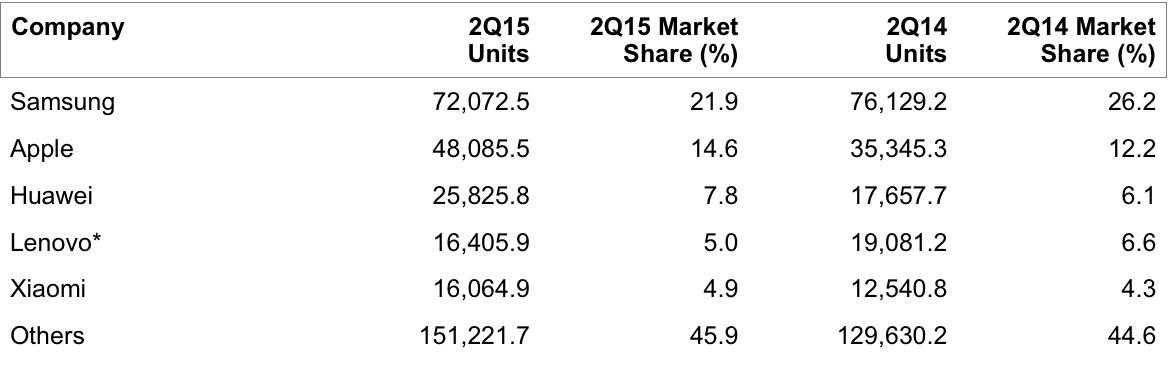 Smartphone market share Q2 2015