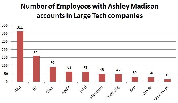 Ashley Madison leaked data