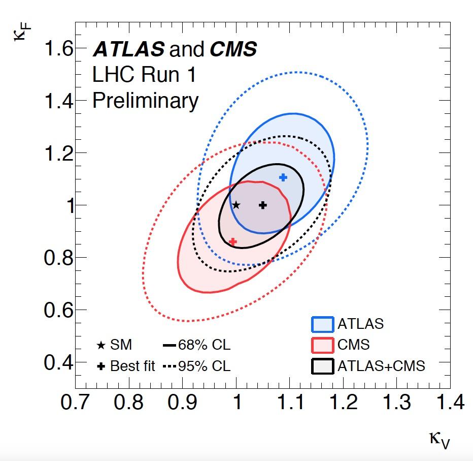 atlas cms experiment cern