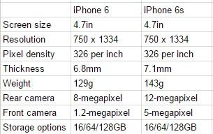 iPhone 6s vs iPhone 6 specs