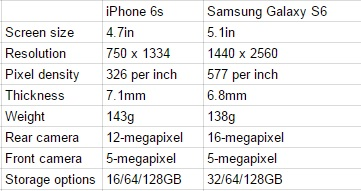 iPhone 6s specs galaxy s6