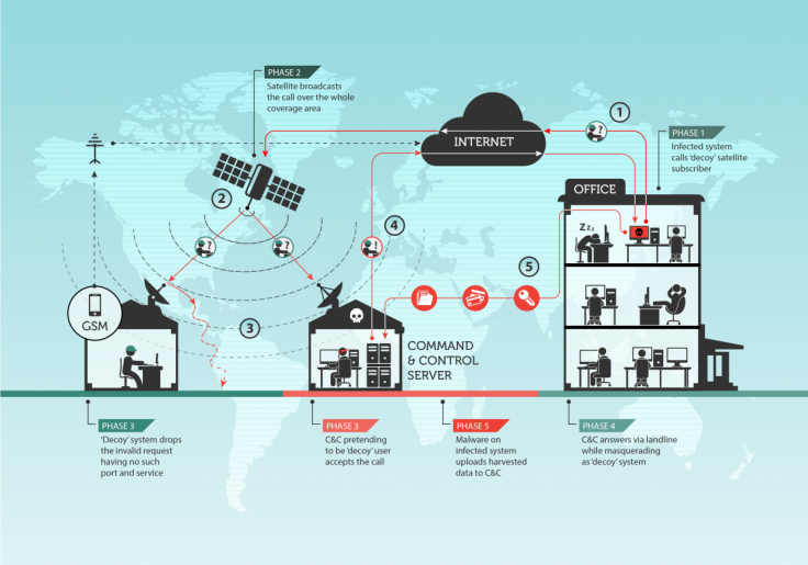 How satellite internet hacking works