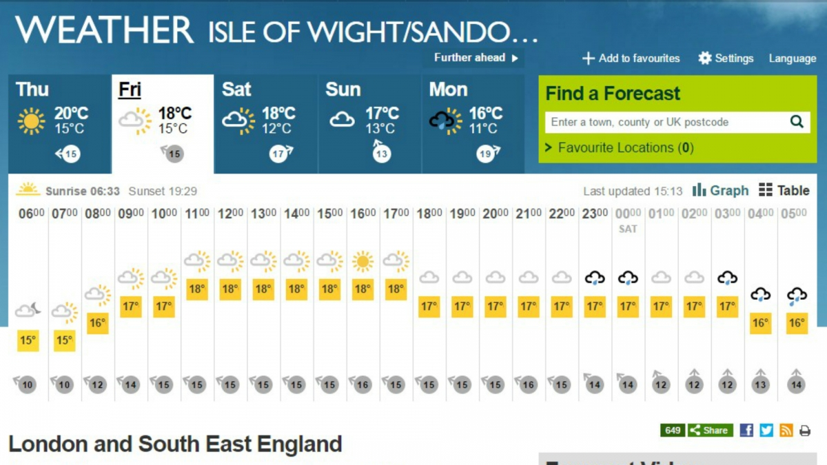Bestival weather forecast
