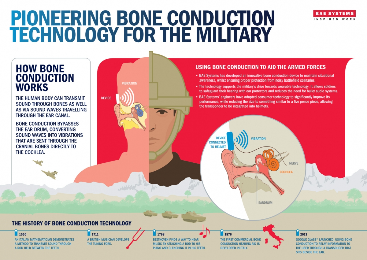 BAE Systems' flyer on bone conduction helmets