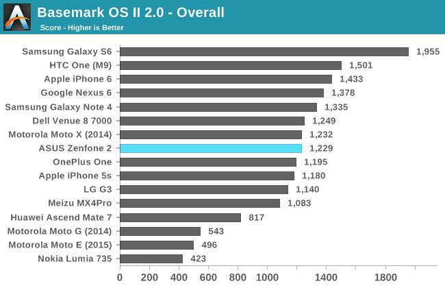 Asus Zenfone 2 benchmark score