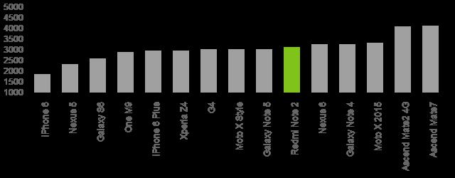 Xiaomi Redmi Note 2 battery benchmarks