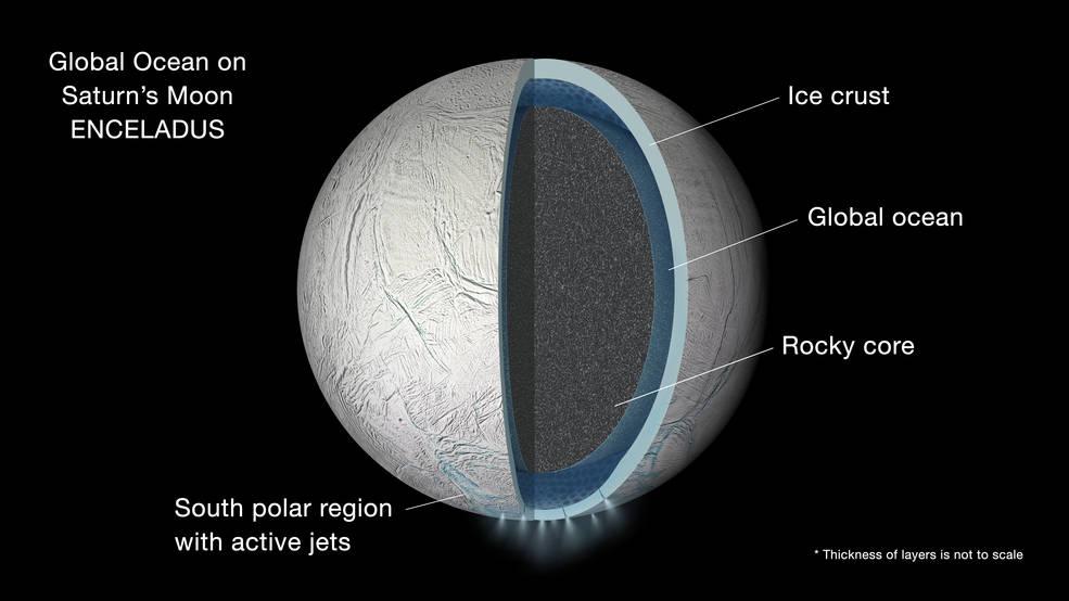 Enceladus global ocean