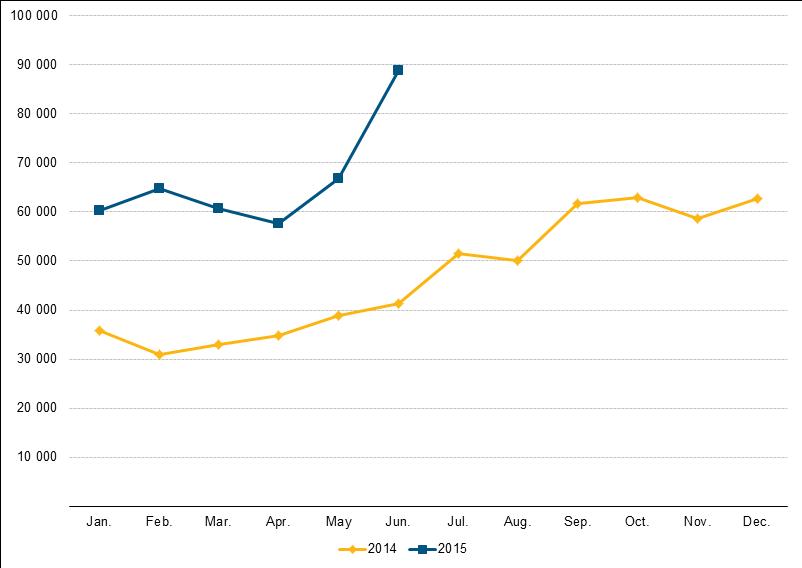 EU asylum applicants Jan 2014 June 2015