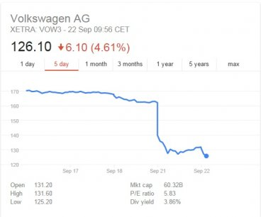 VW share price