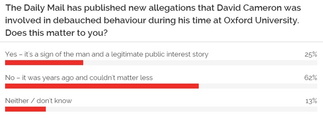 YouGov poll on Cameron allegations
