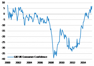 UK Consumer Confidence At Its Highest Since 2000