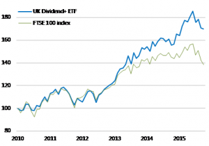 UK Dividend ETF Has Beaten the FTSE 100 By 30% Since 2010