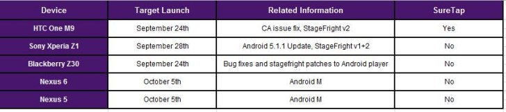 Android 6.0 Marshmallow release schedule