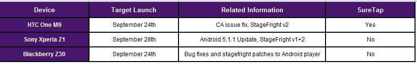 Android 6.0 updated release schedule