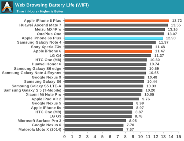 Apple iPhone 6S, 6S Plus benchmarks