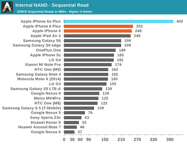 iPhone 6S/6S Plus benchmarks