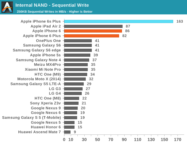 Apple iPhone 6S/6S Plus benchmark tests