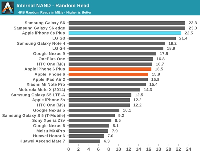 Apple iPhone 6S/6S Plus benchmarks