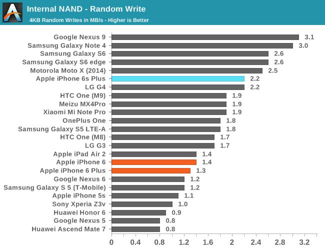 Apple iPhone 6S/6S Plus benchmarks