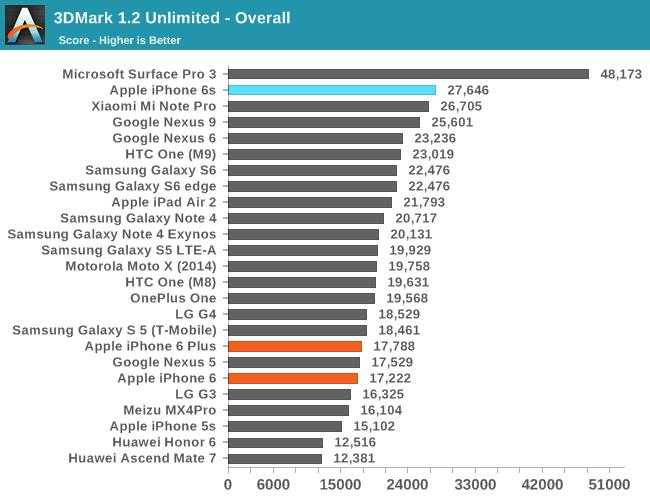 Iphone 6s plus vs iphone 7 benchmark