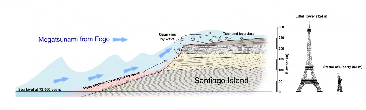 mega tsunami cape verde