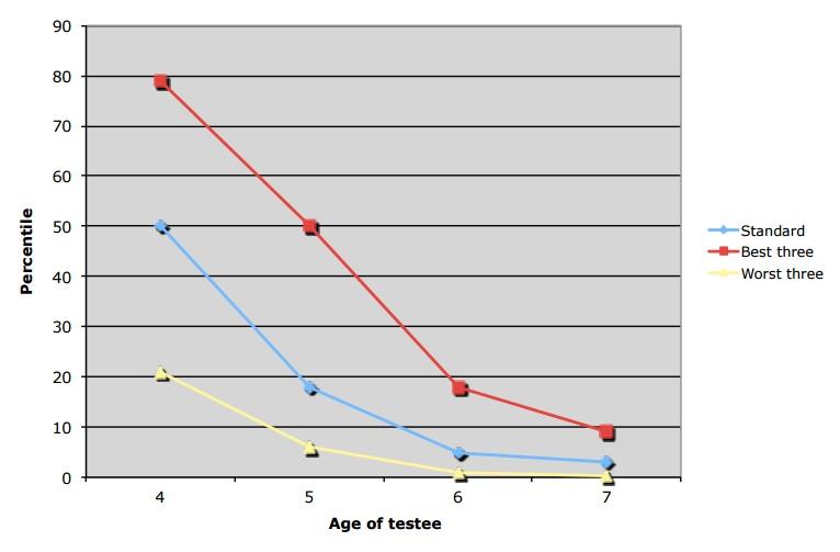 iq and psychometric test pdf