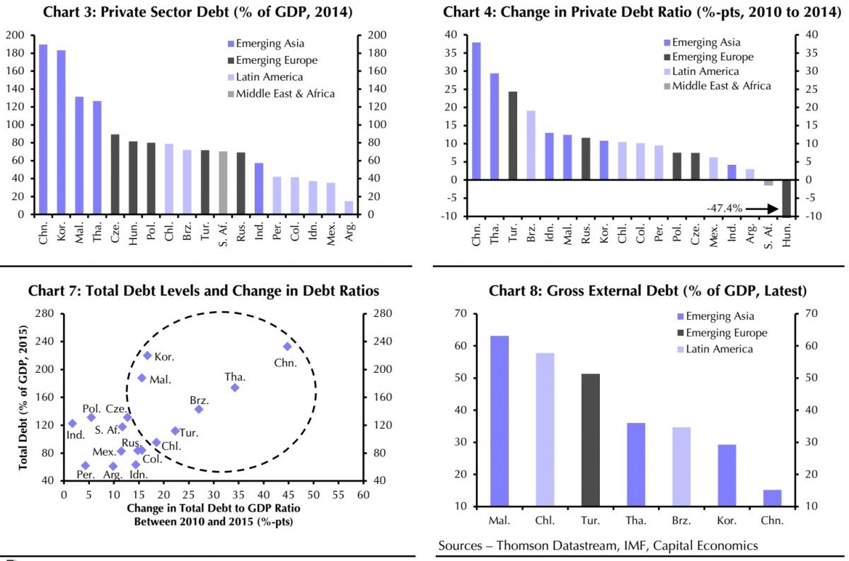 Emerging markets charts capital economics