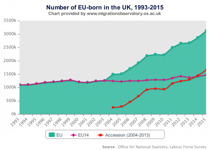 EU UK migration chart