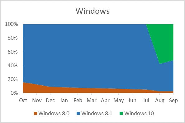 Windows 10 app downloads