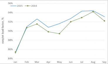 easyJet 2015 Load Factor is Higher than Last Year