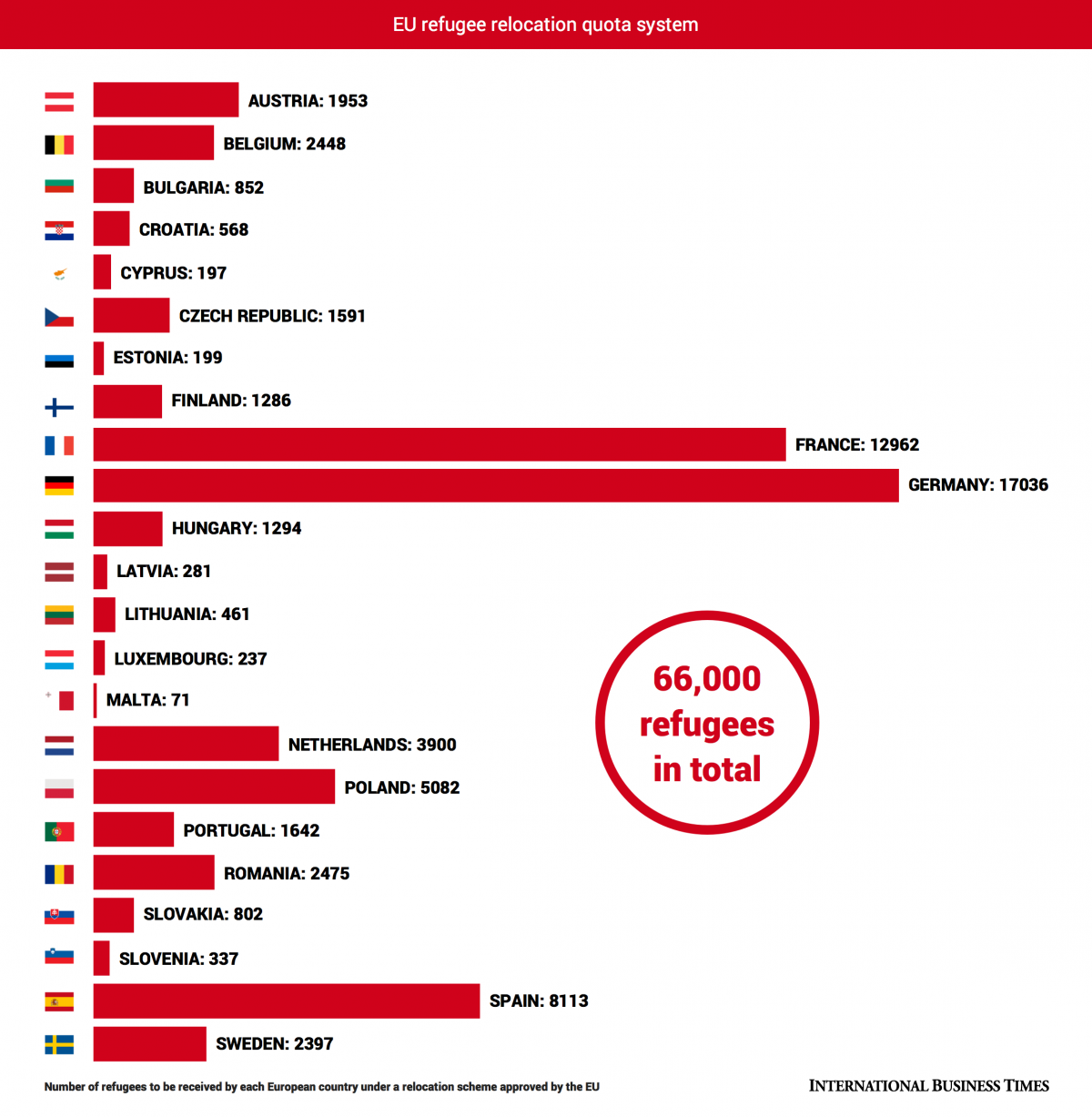 EU countries support for asylum seekers
