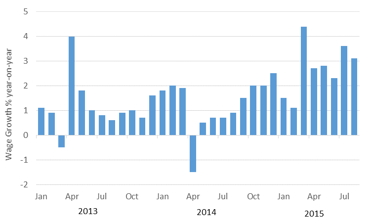 UK Wage Growth is Accelerating