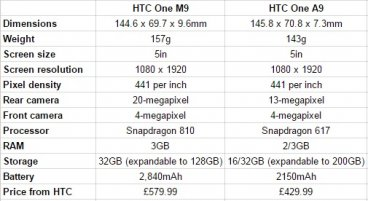 HTC One M9 vs One A9 specs