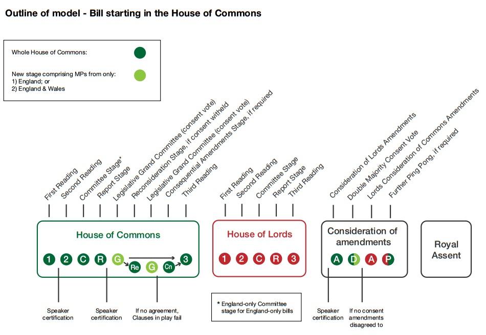 EVEL process UK parliament