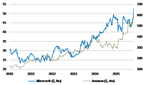 1. Microsoft and Amazon Hit New Highs