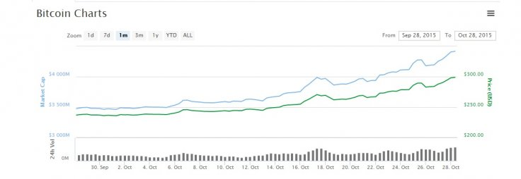 Bitcoin price rally $300