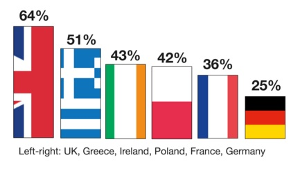 Eurobarometer survey