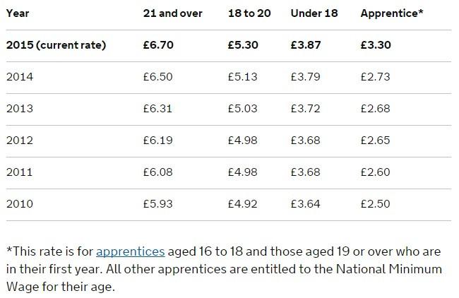 uk national minimum wage rates