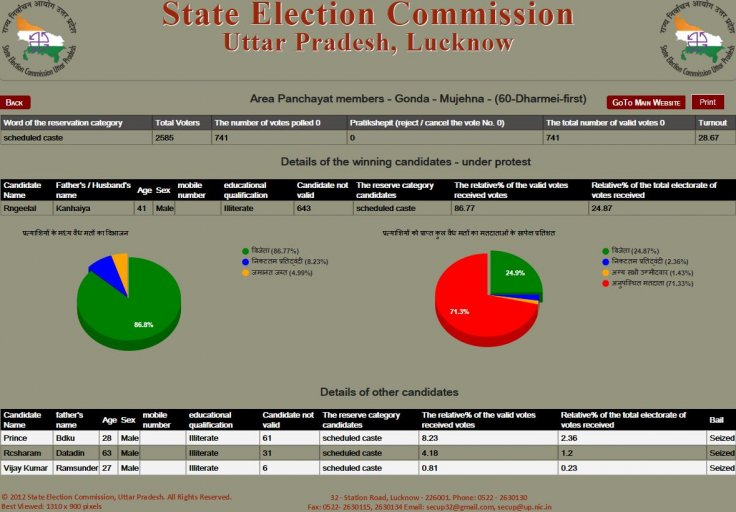 UP panchayat election result live