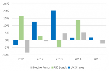 UK Shares and Bonds Best Hedge Funds This Year
