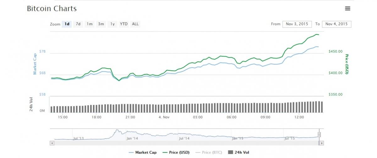 bitcoin price chart analysis explained