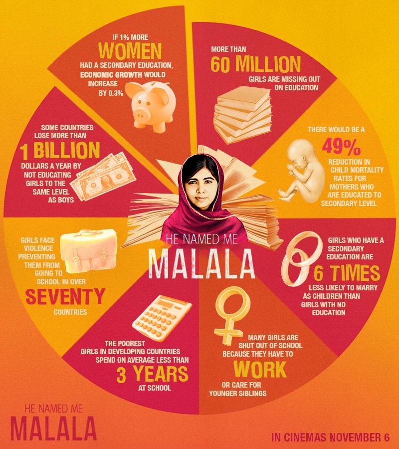 Malala infographic