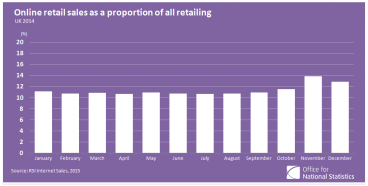 2. Online Shopping Is Now 12% of Total UK Retail Sales
