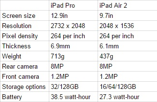 iPad Pro specs vs iPad Air 2specs