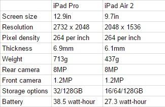 iPad Pro specs vs iPad Air 2specs
