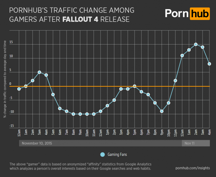 Pornhub drop in traffic after Fallout 4