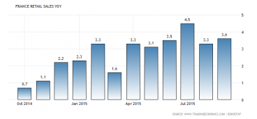 French Retail Sales Healthy Up To September
